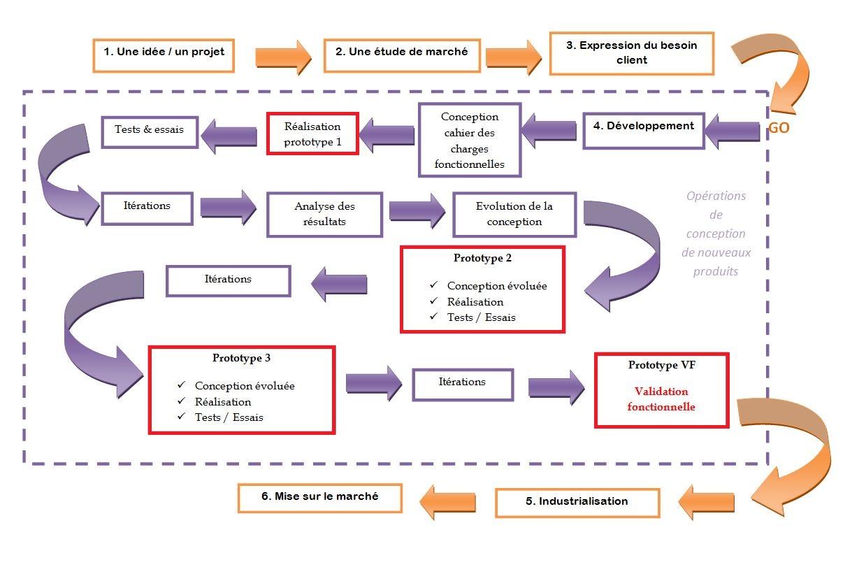 Processus Qualité de Développement - Anthemis technologies