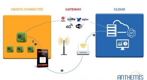 Structure IoT - Création d'objet connecté